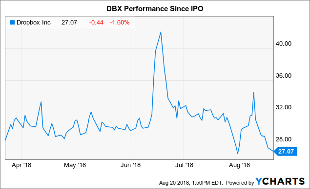 Dropbox inc dbx ipo
