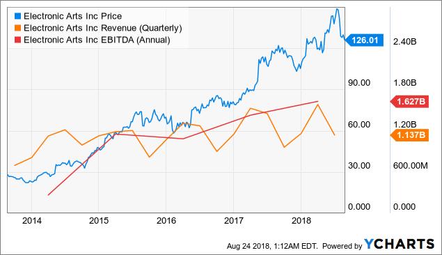 EA - Market Underestimates Upcoming Volatility ...