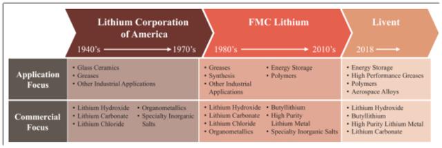 Livent lithium ipo date