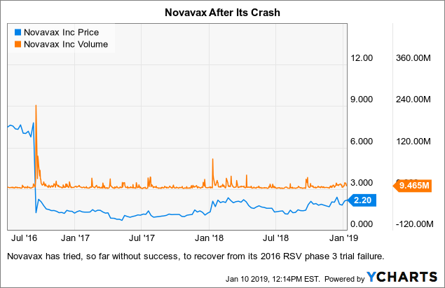 novavax stock - photo #8