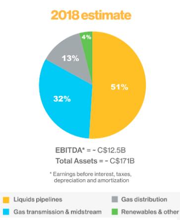 Funding breakdown for cryptocurrencies