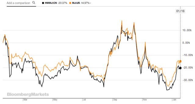 CRLBF Stock News and Price / Cresco Labs Inc (Canada