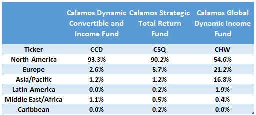 A Comparison Of 3 Calamos Closed-End Funds