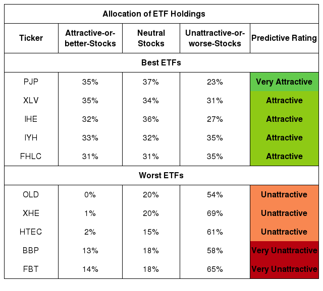Best And Worst Q4 2019: Healthcare ETFs And Mutual Funds