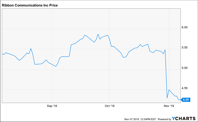 Ribbon Communications: Opportunity To Invest In A Small-Cap
