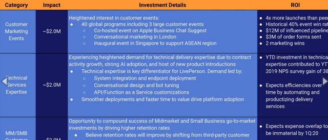 LivePerson: Mixed Outlook In An Interesting Market