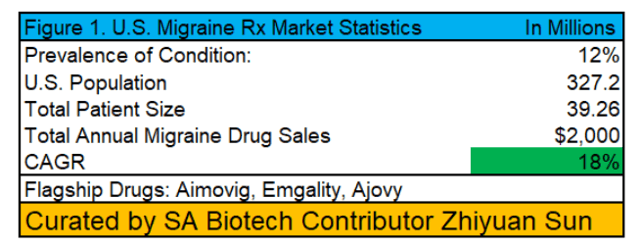 Axsome Therapeutics: AXS-07 And AXS-12 Approval Potential Should Aid In Its Valuation