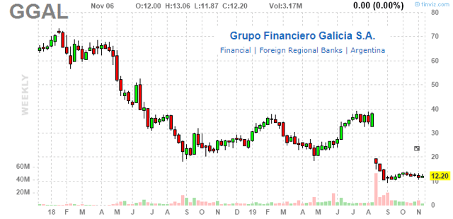 Grupo Financiero Galicia S.A.: A Macro Play Leveraged To The Upside For Argentina