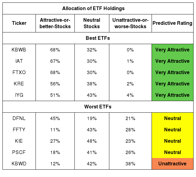 Best And Worst Q4 2019: Financials ETFs And Mutual Funds