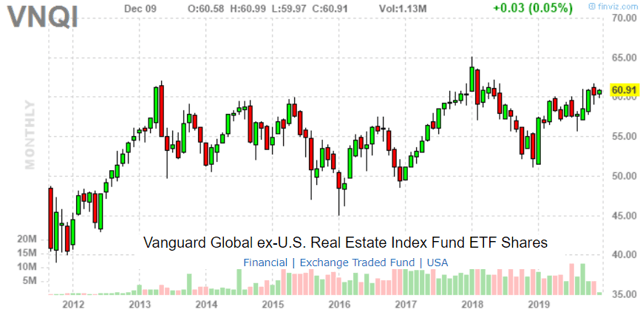 Vanguard Global Ex-U.S. Real Estate ETF: Diversified Exposure To Foreign REITs