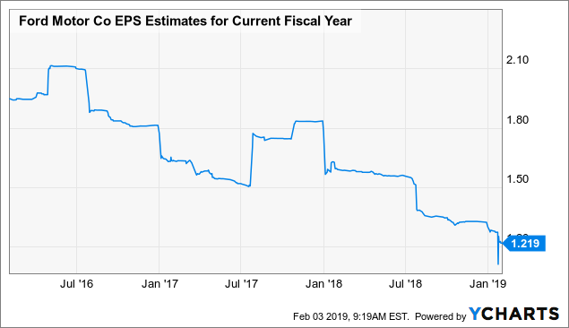 Will Ford Cut Its Dividend Soon? - Ford Motor Company ...