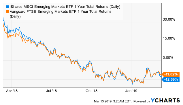 VWO: Shifting Bullish - Vanguard FTSE Emerging Markets ETF (NYSEARCA