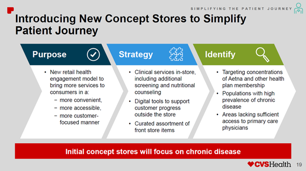CVS Health: High Risks, But Also A Great Investment ...