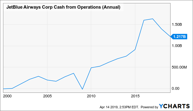 How to get a fair value estimate for jetblue ipo