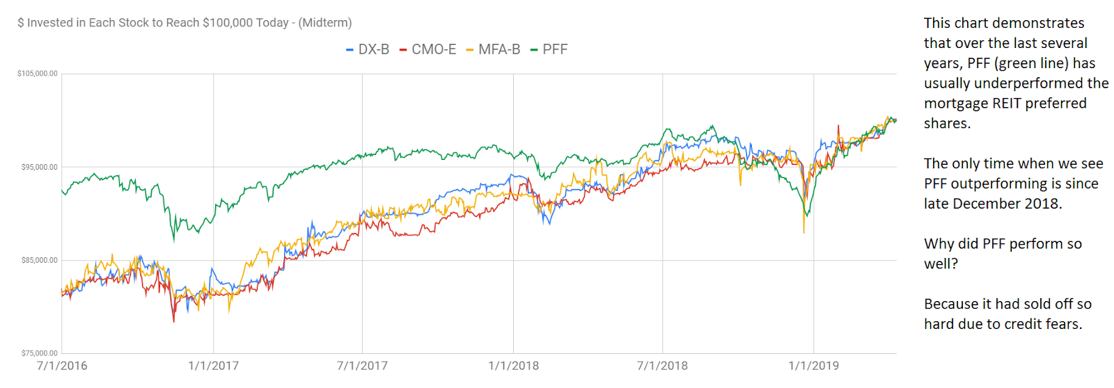 A Guide To Beating The Preferred Share Index ETF: PFF
