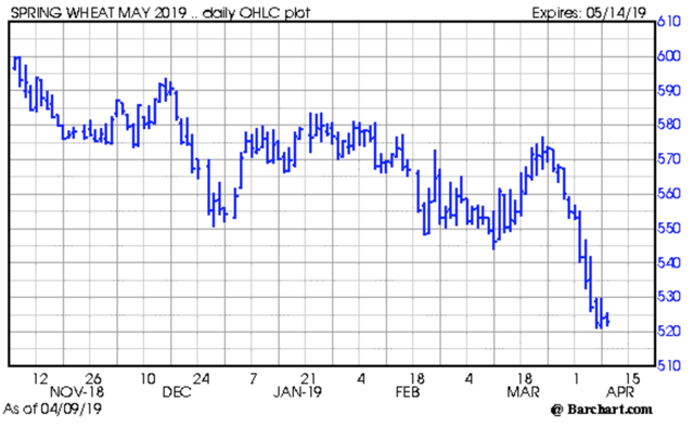 Corn, Soybean Flat; Wheat Finishes Down Over 1% Tuesday ...