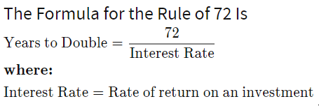 The Rule Of 72 - The Income Method