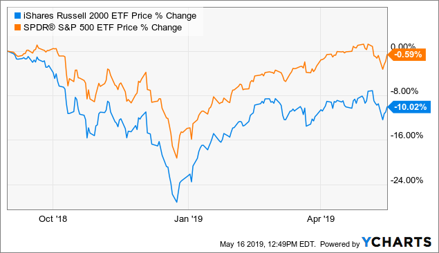The Best-Performing Small-Cap Stocks YTD: May 2019 ...