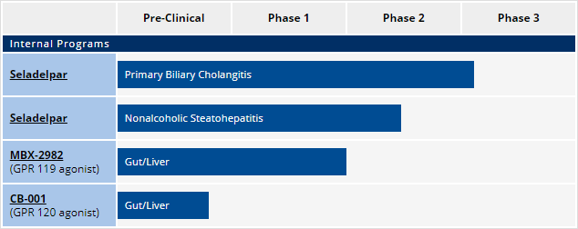 CymaBay Therapeutics: Targeting Primary Biliary Cholangitis And Then Onto NASH