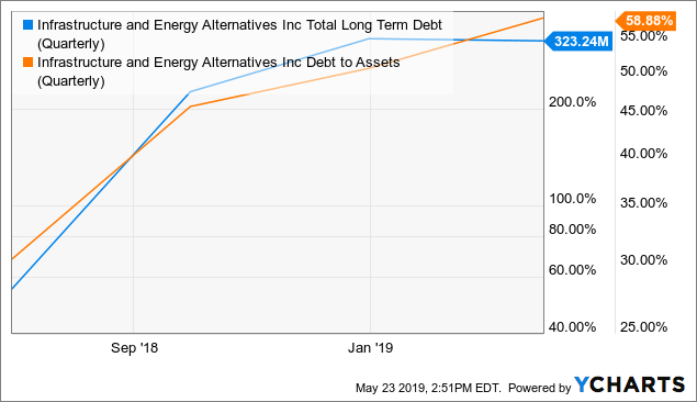 Infrastructure And Energy Alternatives: Ultimate Risk/Reward With $100M EBITDA And $75M Market Cap