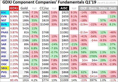 Gold Mid-Tiers' Q1 2019 Fundamentals