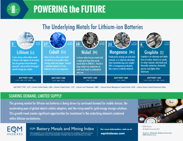 Electric Vehicles: The Driver Behind The Amplify Advanced Battery Metals And Materials ETF