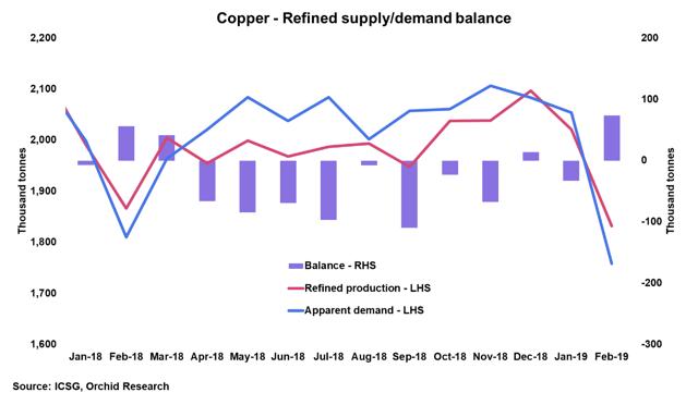 Copper: Ripe For A Rebound