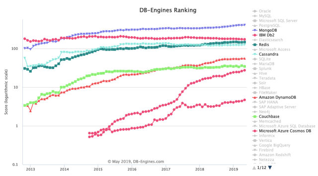 MongoDB Is Running Out Of Space