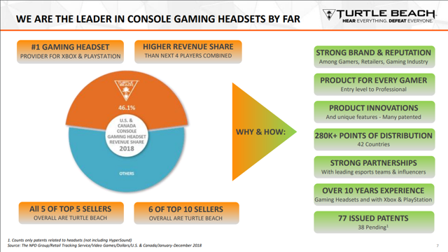 HEAR Institutional Ownership - Turtle Beach Corporation Stock