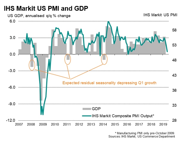 U.S. Flash PMI Falters To 3-Year Low In May