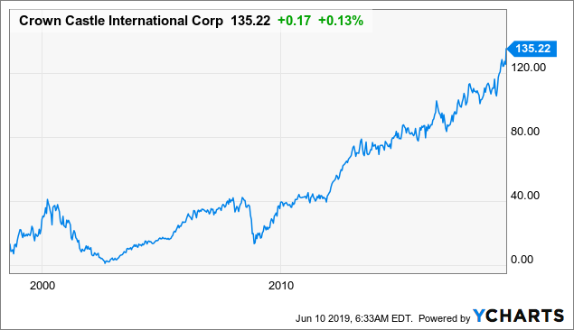 Crown Castle Continues To Deliver, But Shares Are Fairly Valued