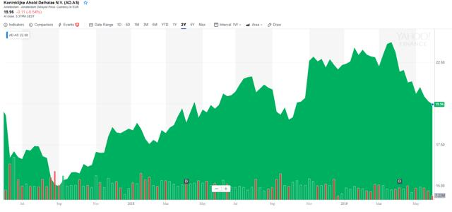 Ahold Delhaize: A Weak Q1, But Things Are Looking Up