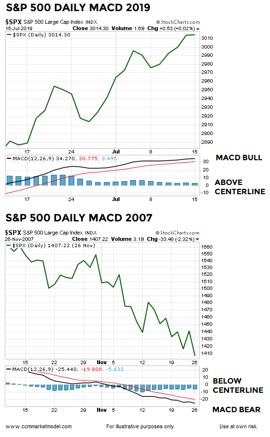 The Stock Market Is Delivering A Powerful Message - S&P 500 Index (:SP500) | Seeking Alpha