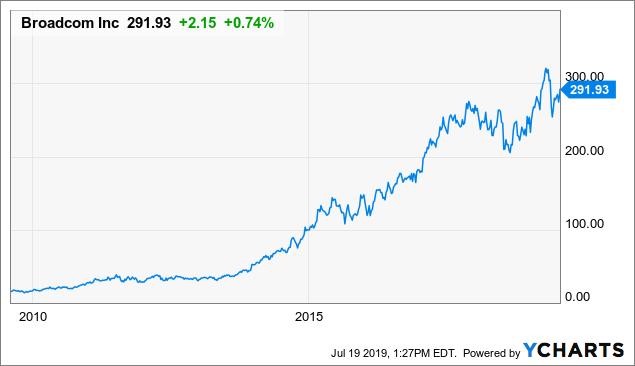 SYMC Stock News and Price / Symantec Corp  - Stock Price Quote and