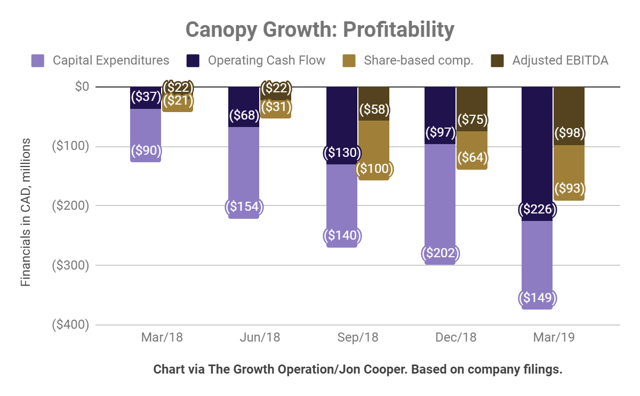 Canopy growth corp ipo price