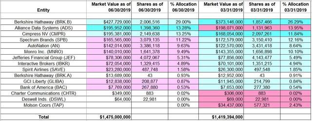 Arlington Value Capital, LLC