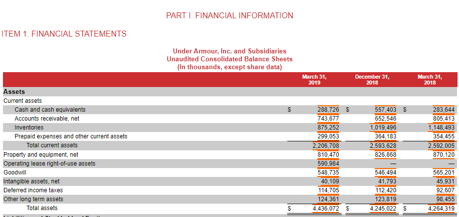 consumirse Capataz Corrección  Under Armour: Strong Future For The Business But Not Worth A Buy At Its  Current Price (NYSE:UAA) | Seeking Alpha