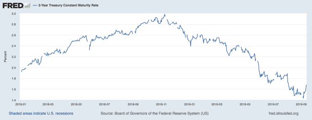 Thoughts On Why Rates Are Rising And Should Continue To Rise Near Term