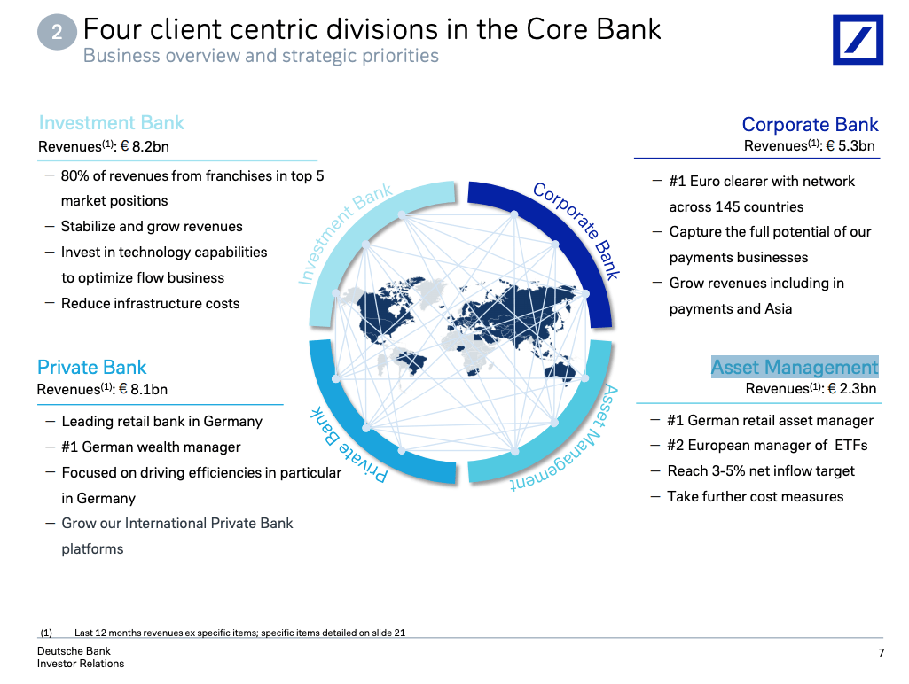 Deutsche Bank Another False Dawn Nyse Db Seeking Alpha