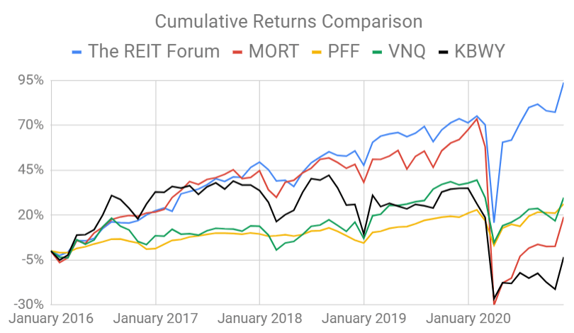 Housing REITs And Special Dividends