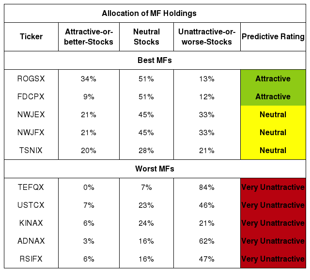Best And Worst Q4 2020: Technology ETFs And Mutual Funds ...