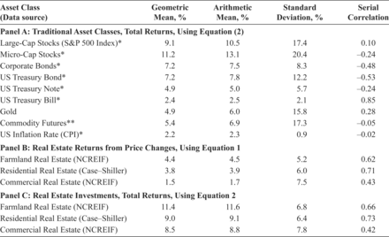 Image of article 'Long-Term Real Estate Returns'