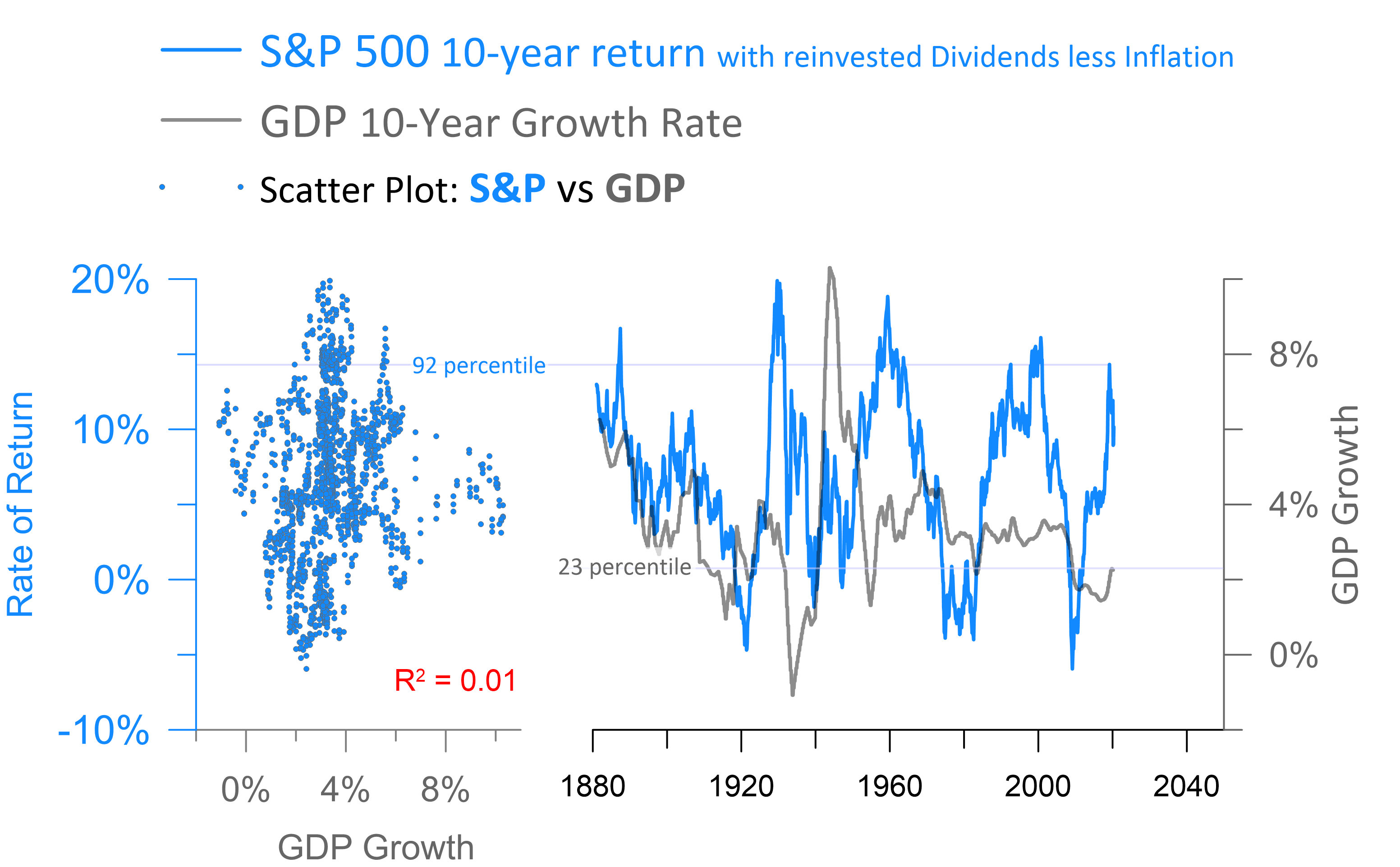 Forget The Economy Focus On Stock Market Cycles Seeking Alpha