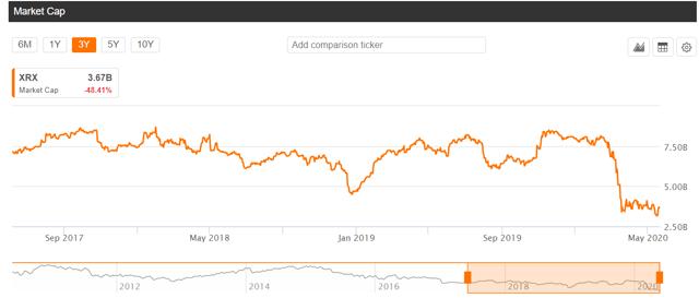 Coronavirus Stock Market Bargains: Xerox Stock (NYSE:XRX)