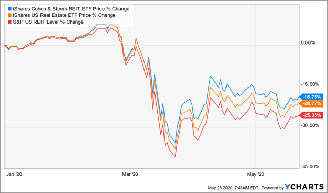 iShares Cohen & Steers REIT ETF: Portfolio Selection Makes All The Difference In Real Estate (BATS:ICF)