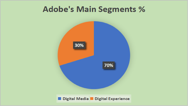 Adobe (Video): Back To Normal Like Nothing Happened (NASDAQ:ADBE)