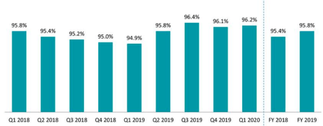 SS&C Technologies: Steady Dividend Growth With Potential M&A Upside (NASDAQ:SSNC) thumbnail