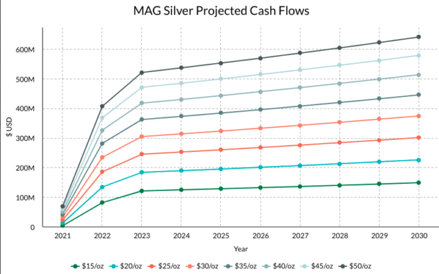 MAG Silver And Its Projected Cash Flows From Mining Operations (NYSEMKT:MAG) thumbnail