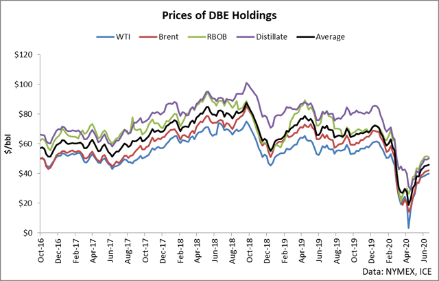 DBE: Ride The Bull Trend In Energy (NYSEARCA:DBE)