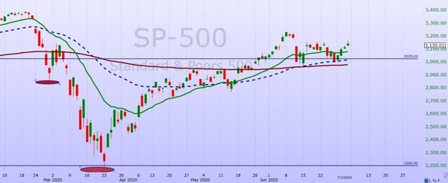S&P 500 Weekly Update: The Rally Continues For This 'Market Of Stocks'
